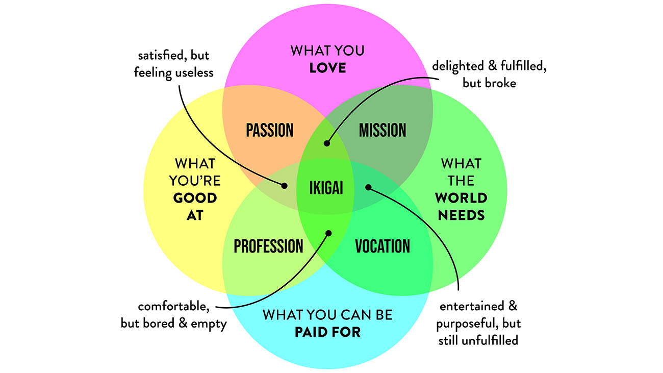 japanese concepts for living - ikigai